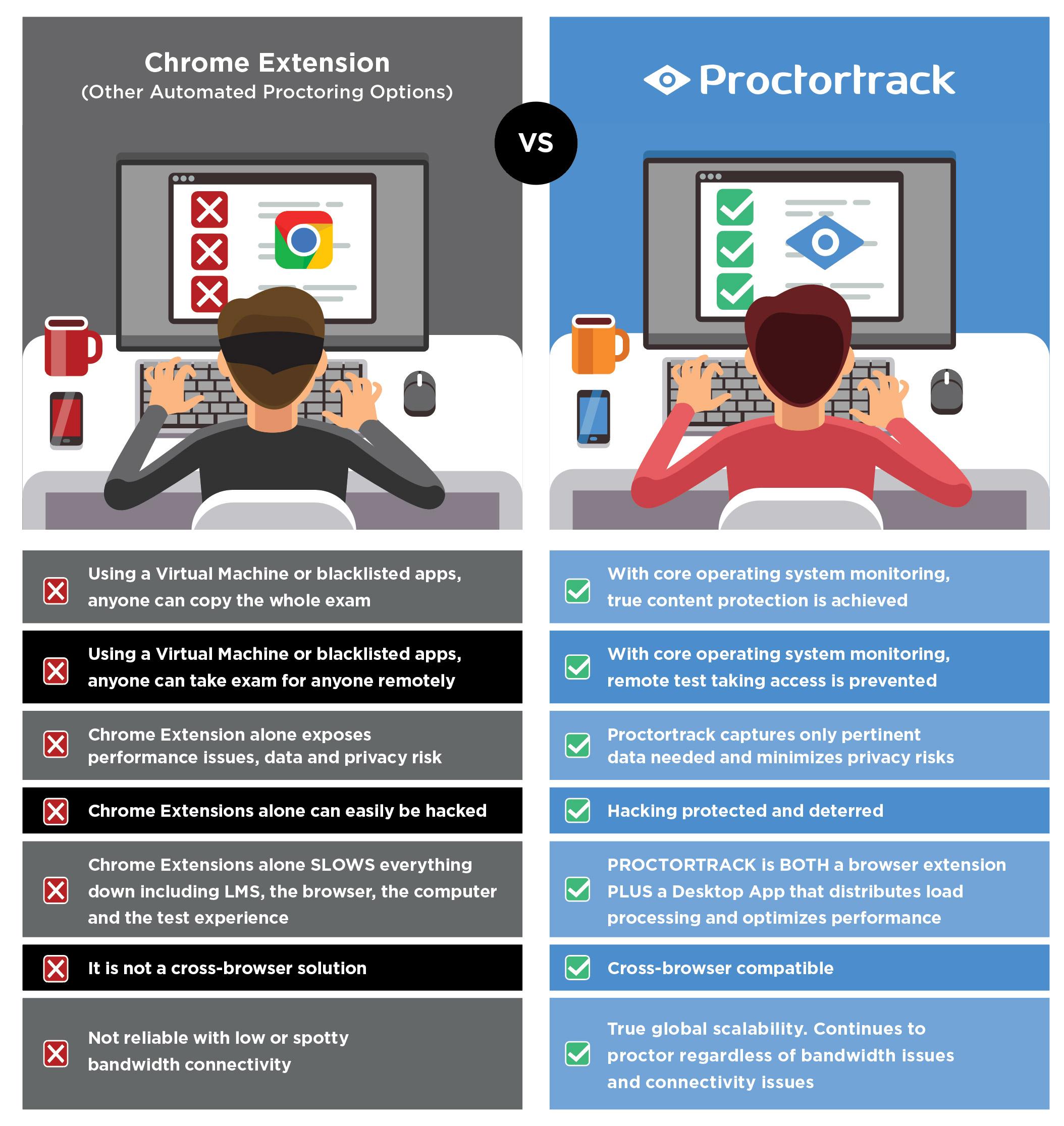comparison chrome extension vs proctortrack